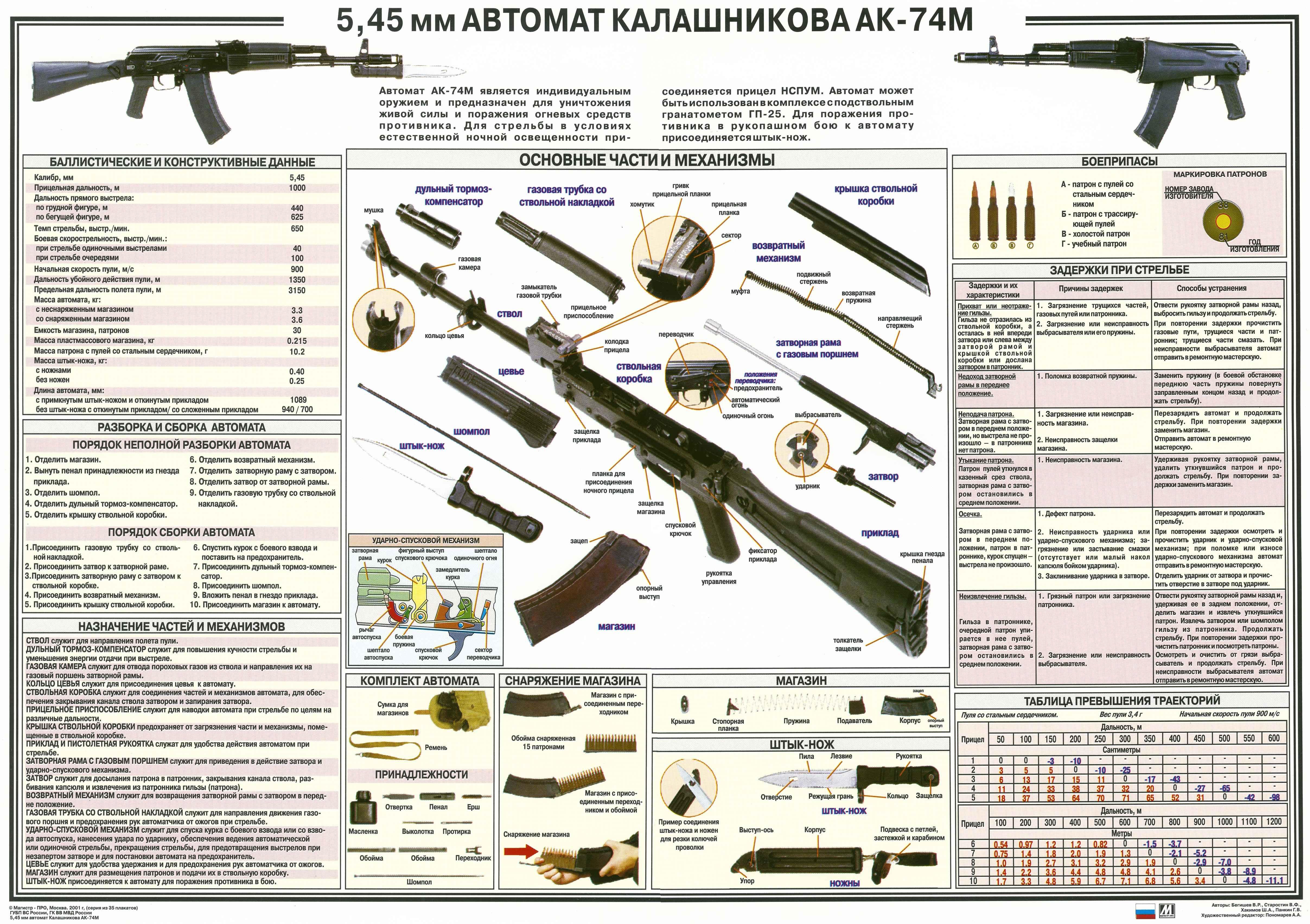 Плакат_АК_74М