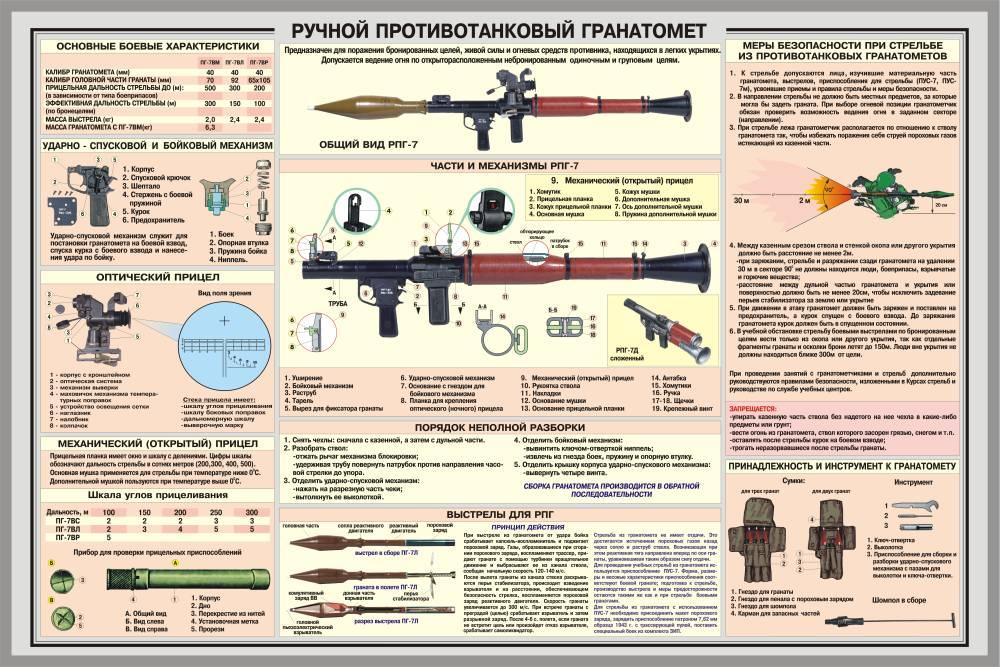 приспособления РПГ-7: