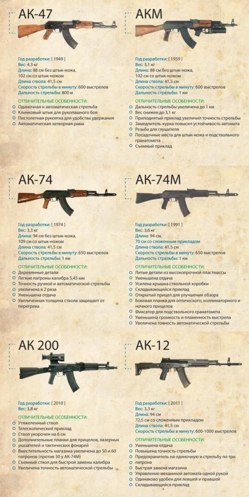 оружие Автомат Калашникова эволюция инфографика