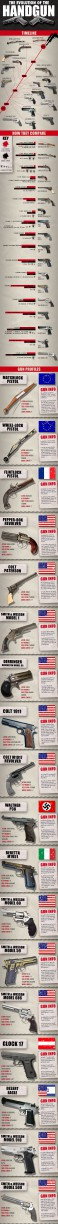 evolution of the handgun