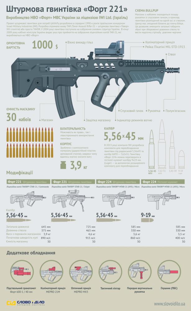 Инфографика Форт 221