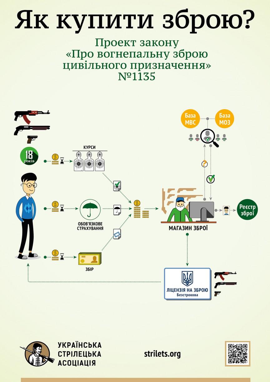 Законопроект про зброю в Україні