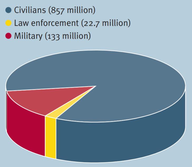 количество оружия на руках у гражданских